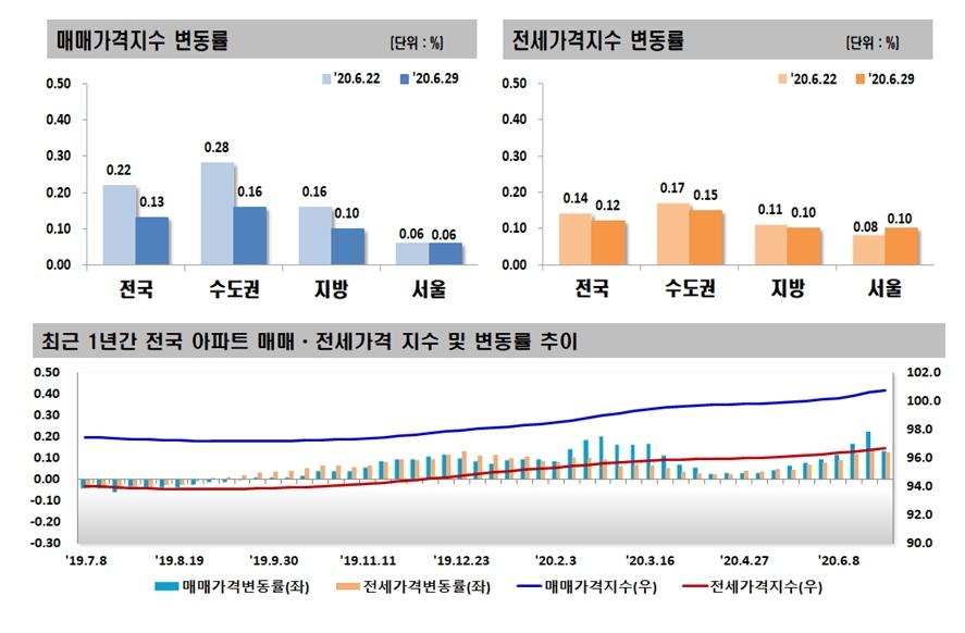 6ㆍ17 효과 아직은…서울 아파트값 상승 유지