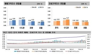 힘 못쓰는 6ㆍ17 대책…서울 아파트값 상승폭 '2배'