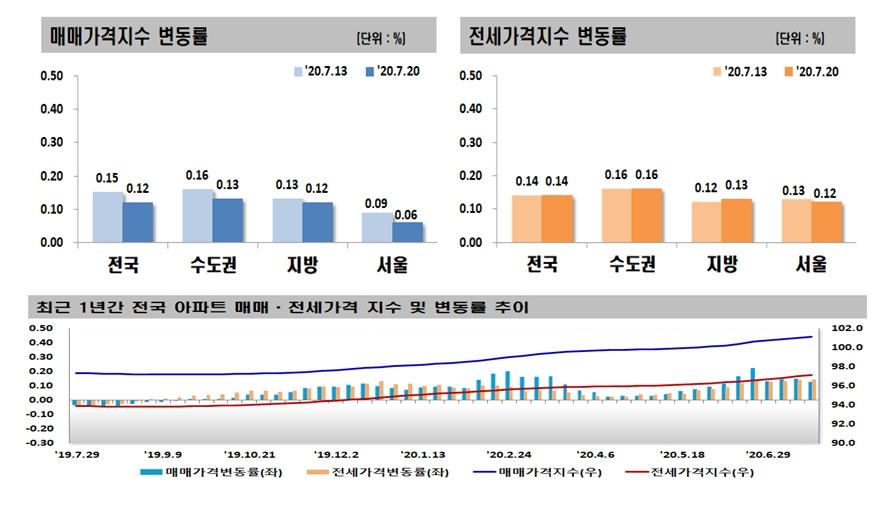 서울 아파트값 상승세 주춤…관망세 이어져