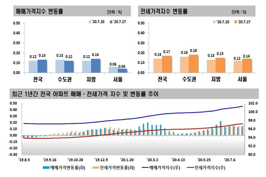 상승폭 줄어든 서울 아파트값…전셋값은 '들썩'