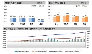임대차법 시행 여파…서울 아파트 전셋값 상승폭↑