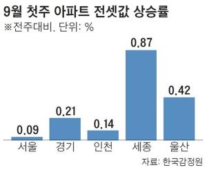 전셋값, 지붕 뚫고 오르네…서울 63주째 수도권 57주째 상승