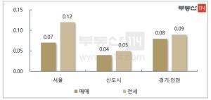 매물 실종에 이사철 겹쳐…서울 전셋값 61주 연속 상승