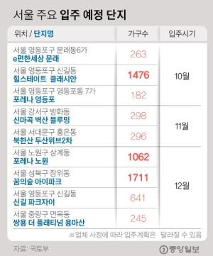 영등포·노원 등 1만2097가구 입주, 전세난 숨통
