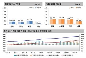 '관망세 지속' 서울 아파트값 4주 연속 0.01%↑