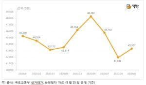 서울 아파트 전세 실거래가 두달 연속 하락