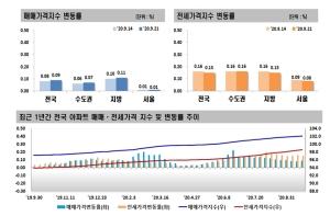 서울 아파트 전셋값 65주째 ↑…상승폭은 소폭 줄어