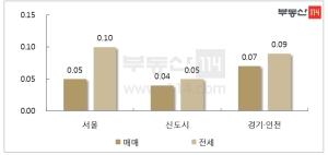 서울 아파트값 4주째 상승폭 ↓…전셋값은 고공행진