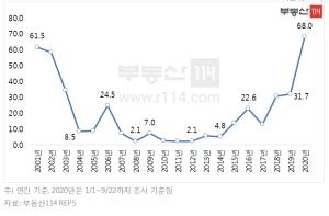 올해 서울 평균 청약경쟁률 68대 1…역대 최고