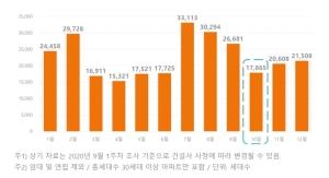 10월 전국 아파트 입주물량 전월보다 33% ↓