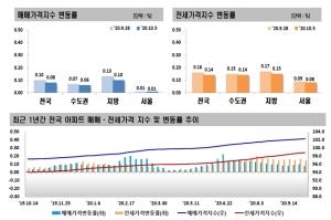 서울 전셋값 67주 상승…매매가는 상승폭 유지