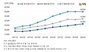 치솟는 서울 전셋값…인천ㆍ경기 매매가와 격차 더 벌어져