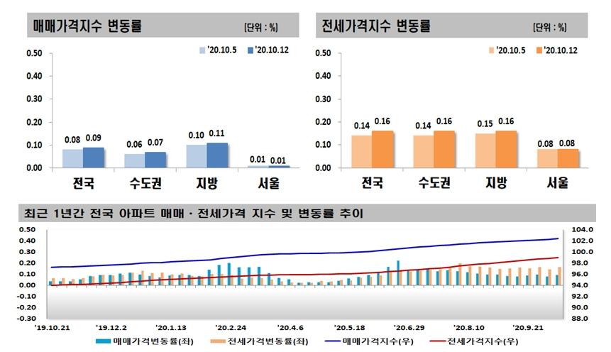 강남구 아파트값 18주만에 하락…서울 전셋값 68주 상승
