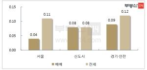 '매물 품귀' 서울 전셋값 8월초 이후 매매가 상승폭 웃돌아