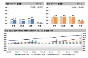 상승폭 커진 전국 전셋값…서울은 69주 연속 상승