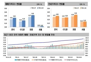 대책 예고에도 상승폭 커진 전셋값…서울 73주째 올랐다