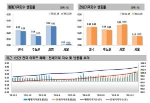 매물 부족 강남 4구 전셋값 상승세 지속…서울 74주째↑
