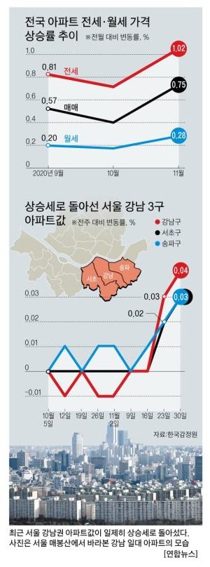 돌아온 '강남 불패'…서초·강남·송파 아파트값 고공행진