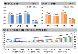 인천ㆍ경기 아파트값 오름폭 커져…서울은 상승폭 유지