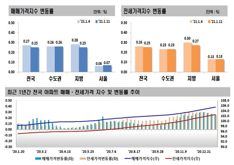 재건축 기대감 강남 상승세…서울 집값 오름폭 커졌다