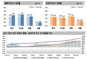 특단 대책 예고 무색…서울 아파트값 상승폭 확대