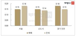 재건축 규제완화 기대감…서울 아파트값 1년만에 최대 상승