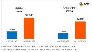 2월 3만9943가구 쏟아진다…작년 분양물량 2배 넘어