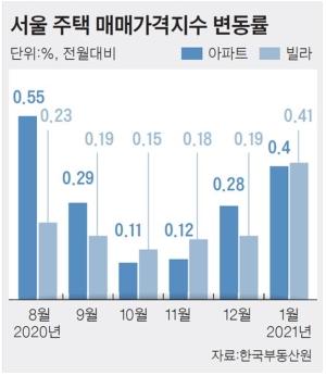 '공공 재개발'에 불붙은 서울 빌라 값, 상승률 10년새 최고