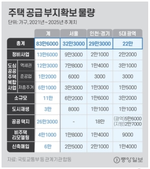 전국 83만 가구, 서울엔 분당 3개 규모 공급 '속도전'