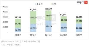 올해 2~3월 5만2894가구 입주…작년보다 14.6% ↓