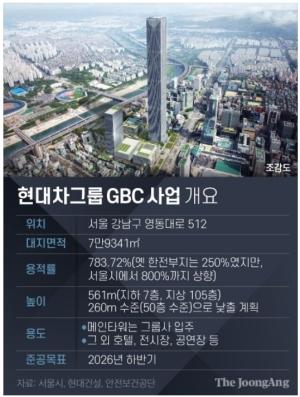 현대차 결단…삼성동 GBC '105층→50층' 낮춘다