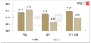 관망세 돌아선 서울 아파트값…상승폭 감소