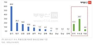 1월 경기ㆍ인천ㆍ강원 청약경쟁률 역대 최고 기록