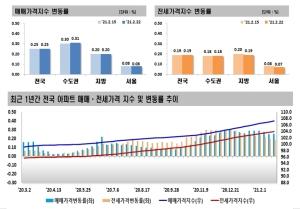 집값, 강남 오르고 강북 주춤…2·4대책 효과 분수령