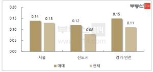 서울 주택시장 관망세…재건축은 강세