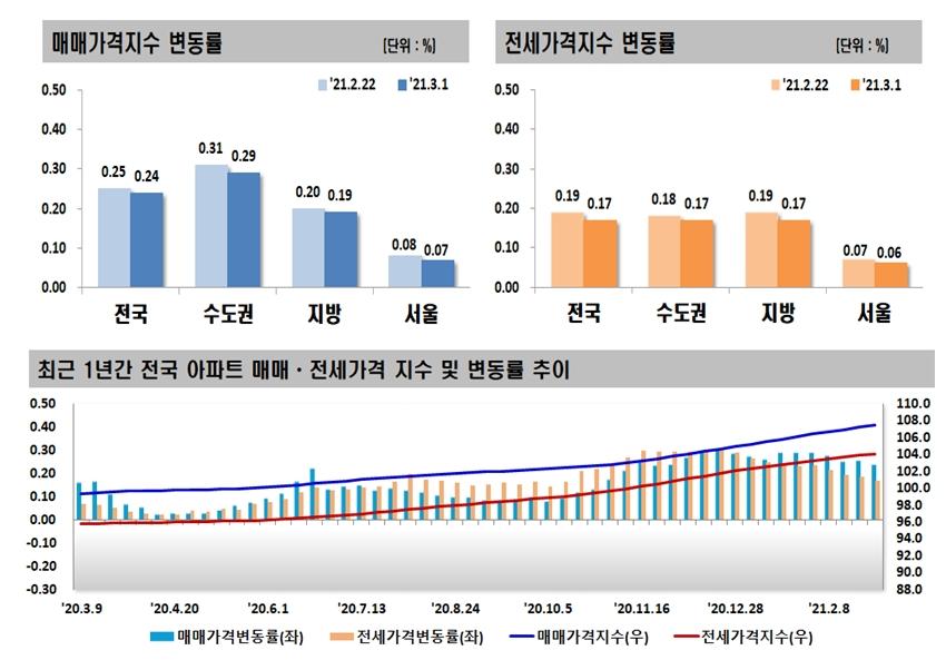 2ㆍ4 대책 한달…서울 아파트값 상승세 꺾였다