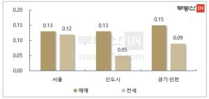 관망세 이어진 서울 아파트값 3주째 상승폭 둔화