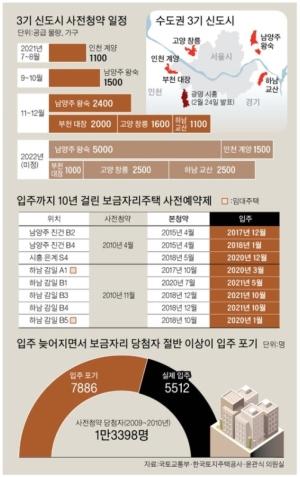 사전청약 딜레마…사업 지연 땐 전세난민 '희망고문' 우려
