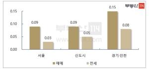 서울 아파트 전셋값 잡히나…10개월만에 최저 상승률