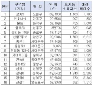 서울 장위8·9, 충정로1, 신길1 등…공공재개발 2차 후보 16곳 발표
