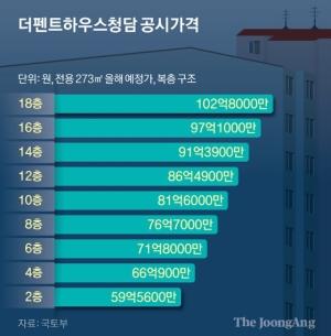 같은 아파트 장동건·박인비 공시가 40억 차이, 이유는 한강 조망권