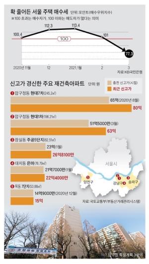 """한강변 10억 껑충…""""결국 재건축 고삐 풀어야 집값 안정"""""""