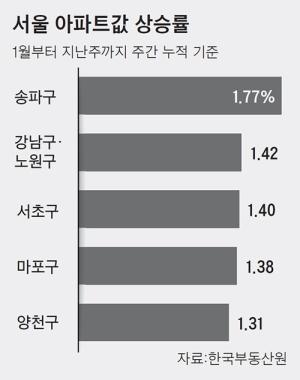송파구 아파트값 올해 최고 상승률, 2위는 강남구·노원구