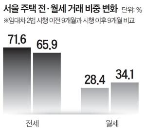 임대차법 9개월, 서울 전세 줄고 월세 늘었다