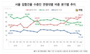 서울서 증여받은 사람, 절반이 40대 미만