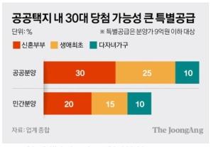 분양가 4억, 차익 9억…'청약통장 6개월' 30대 흥분한 곳
