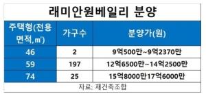 4인가족 만점 69점도 불안…'15억 로또' 원베일리 뚫는 법