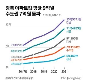 강북 9억원, 수도권 7억원 돌파…계속 오르는 아파트값