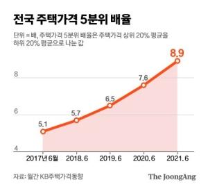 집값 빈부격차···상위 20% 3.5억 뛸때 하위 20% 1000만원뿐