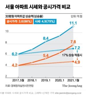 정부 발표 집값 17% 올랐다는데, 공시가 86% 뛰었다